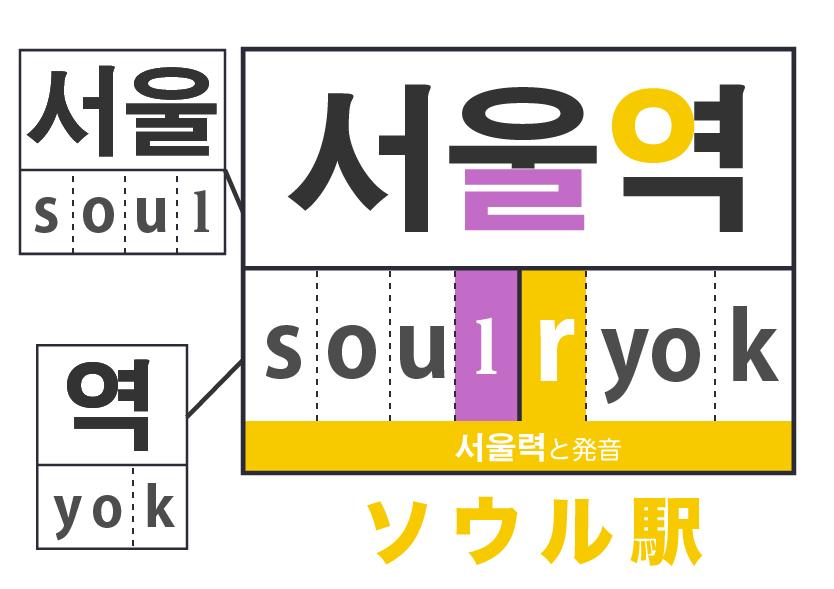 【韓国語の音変化10】ㄴ(ニウン)挿入
